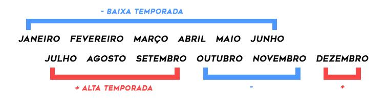 passagem aérea para Portugal alta e baixa temporada