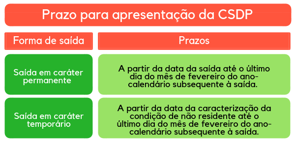 Prazo para apresentação da CSDP - nacionalidade portuguesa