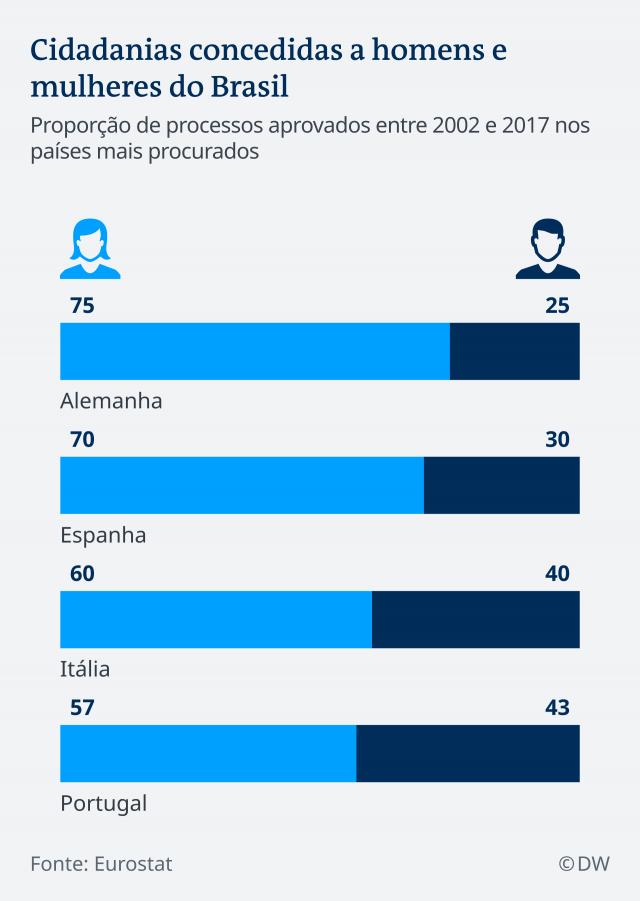 pedidos de nacionalidade - nacionalidade portuguesa