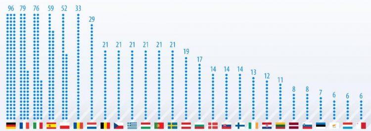 Eurodeputados do Parlamento Europeu - UE