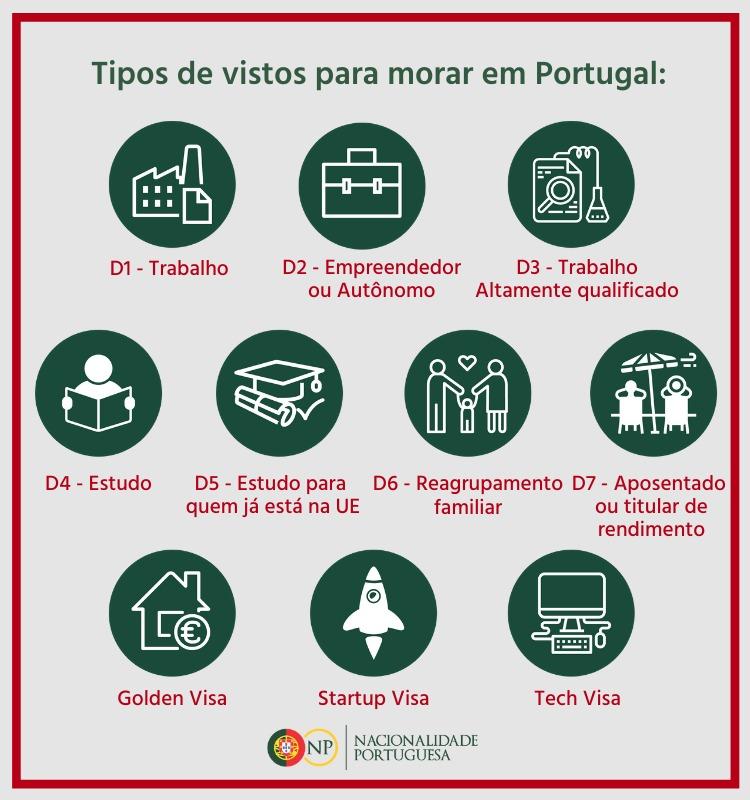tipo de visto para morar em portugal